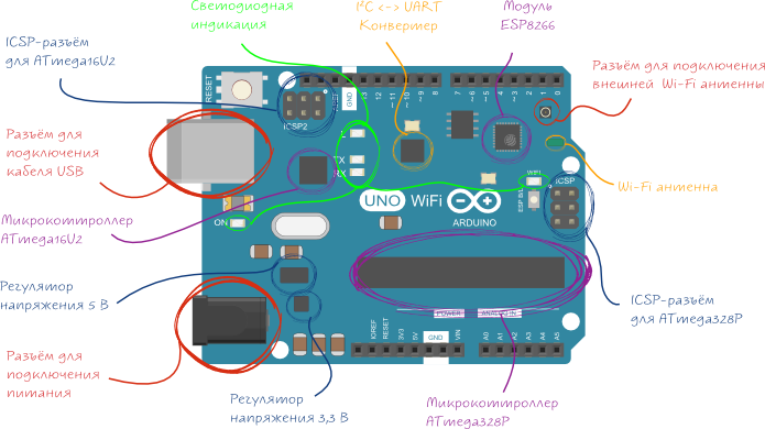 arduino-uno-wifi_annotation.png