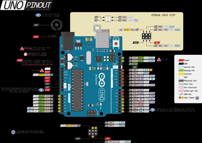 Arduino Uno: описание, распиновка, схема подключения