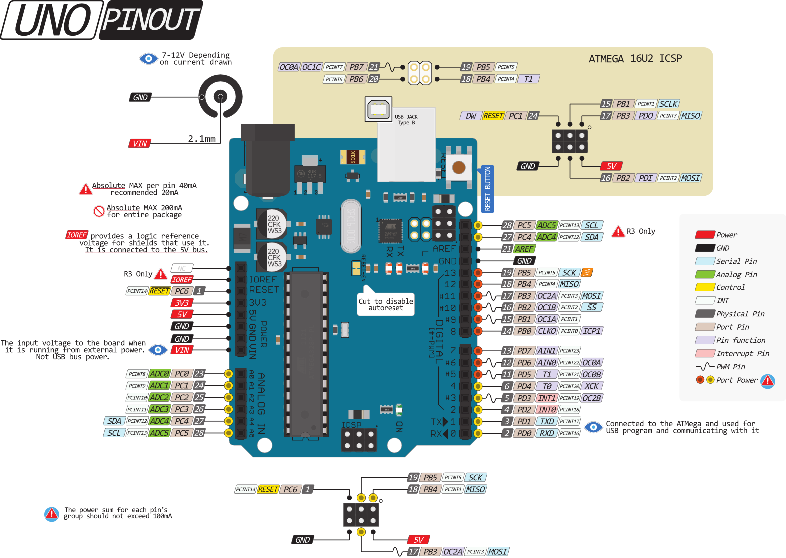 Arduino uno pin diagram get free image about