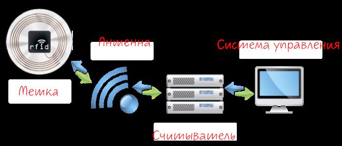 RFID/NFC-сканер [Амперка / Вики]
