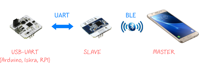 Bluetooth Low Energy (Troyka-модуль) [Амперка / Вики]