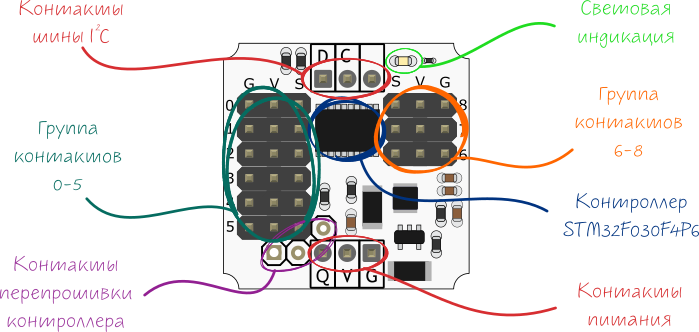 troyka-gpio-expander_annotation.png
