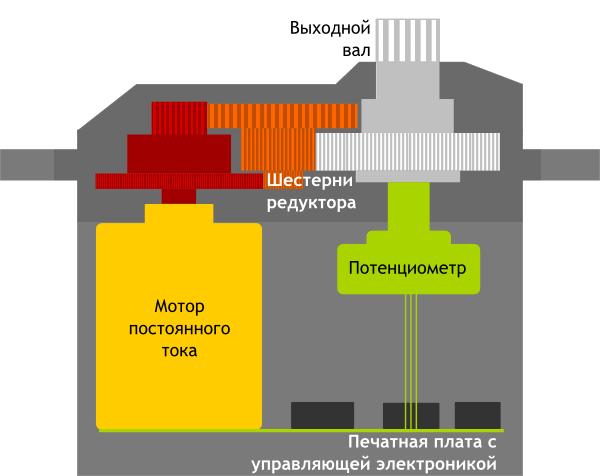 Привод — электромотор с