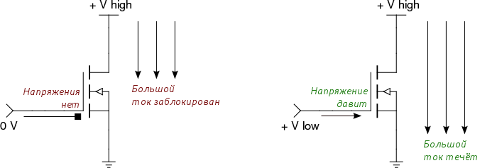 когда транзистор «открыт»