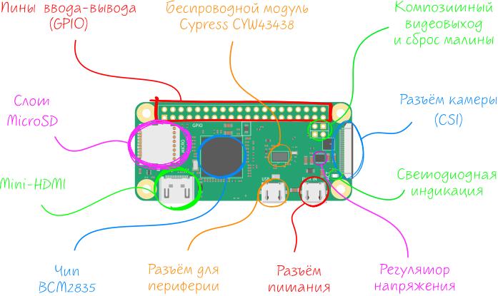 products:raspberry-pi-zero-w:raspberry-p